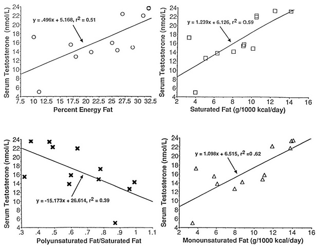 dietary fat intake and testosterone production in men