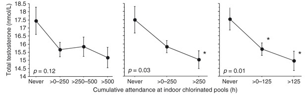 Chlorine in water side effects study