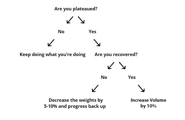 how to find out if you're plateaued