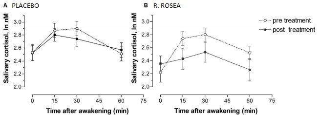 Rhodiola rosea cortisol lowering study