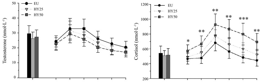 hydration effects on cortisol and testosterone production