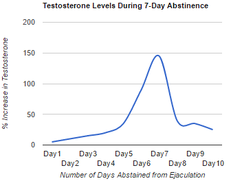 7 day abstinence t levels
