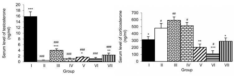 moringa testosterone study